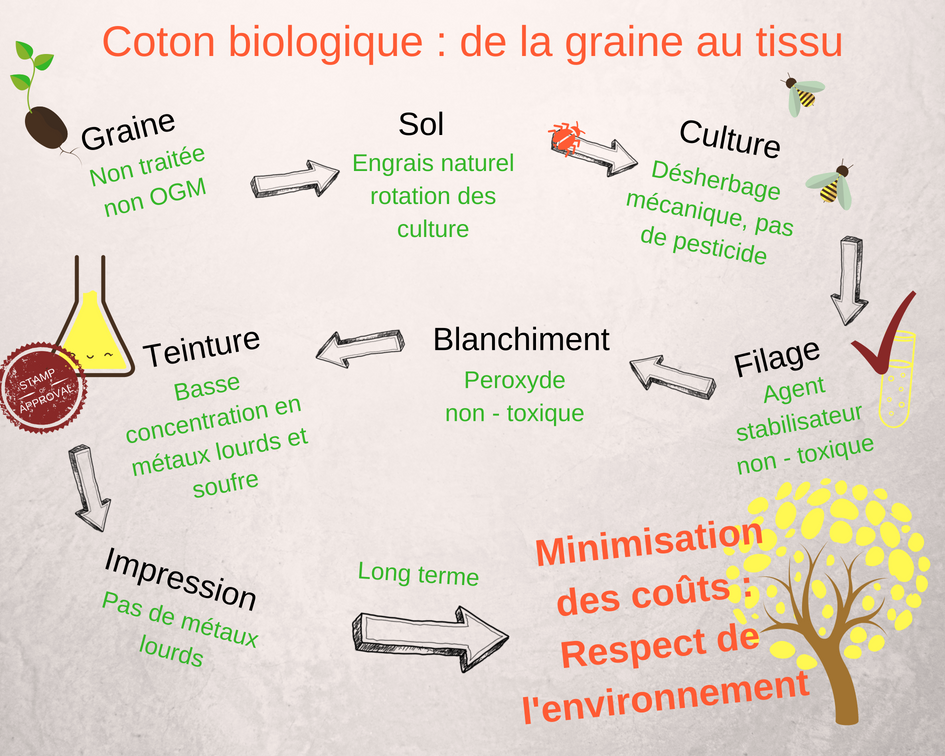 Coton biologique de la graine au tissu mars-elle tissu vente au mètre coton bio