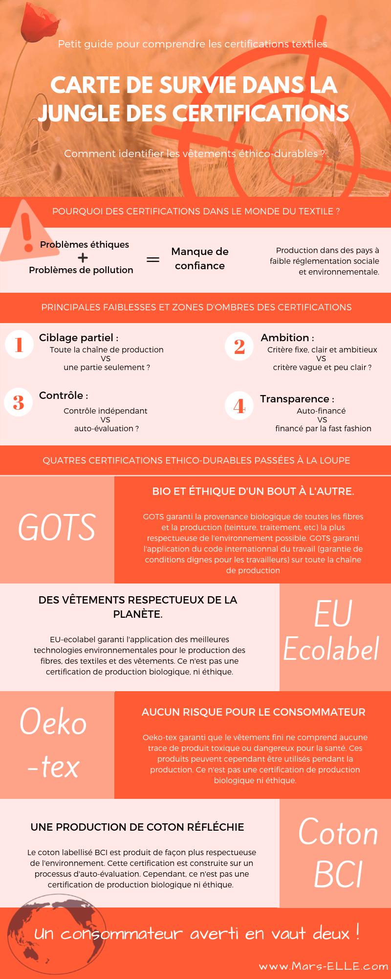 certification textile ambition GOTS BCI Oeko-tex EU-ecolabel