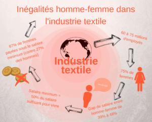 inégalité homme femme industrie textiles fast fashion féminisme consommer vêtement éthique