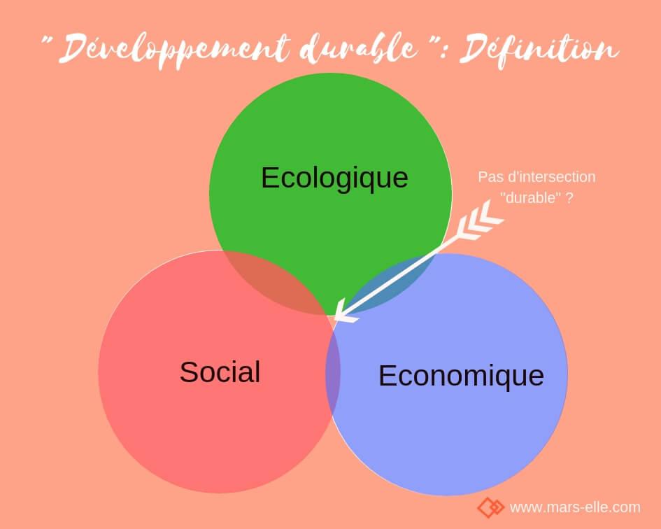 développement durable analyse monde textile challenges défis problèmes