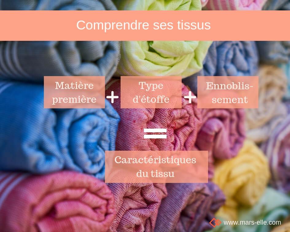 Fiches MéMo tissu Mars-ELLE tissu bio coton viscose polyester matière première textile tissu biologique coton bio viscose lin soie laine polyester