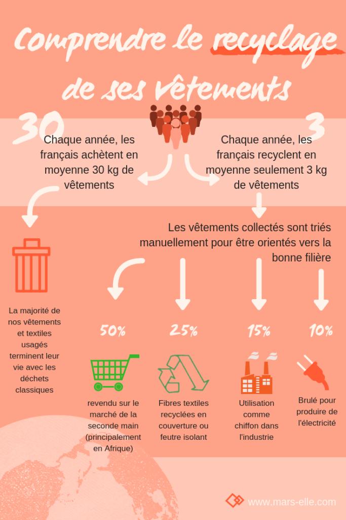 vêtement recyclage seconde main fast fashion durable collecte vêtement infographie
