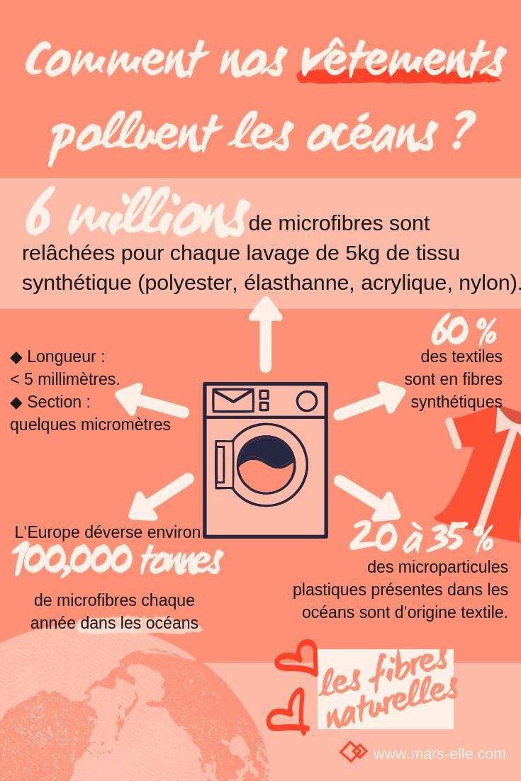 Pollution océan microfibre plastique polyester fibre synthétique vêtement écologique durable responsable