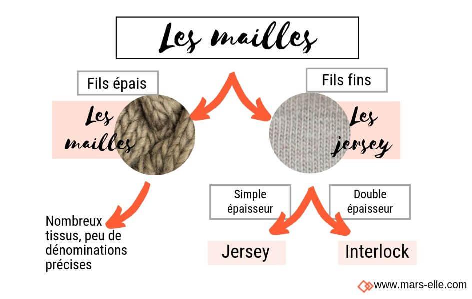 tissu jersey maille interlock définition mars-elle